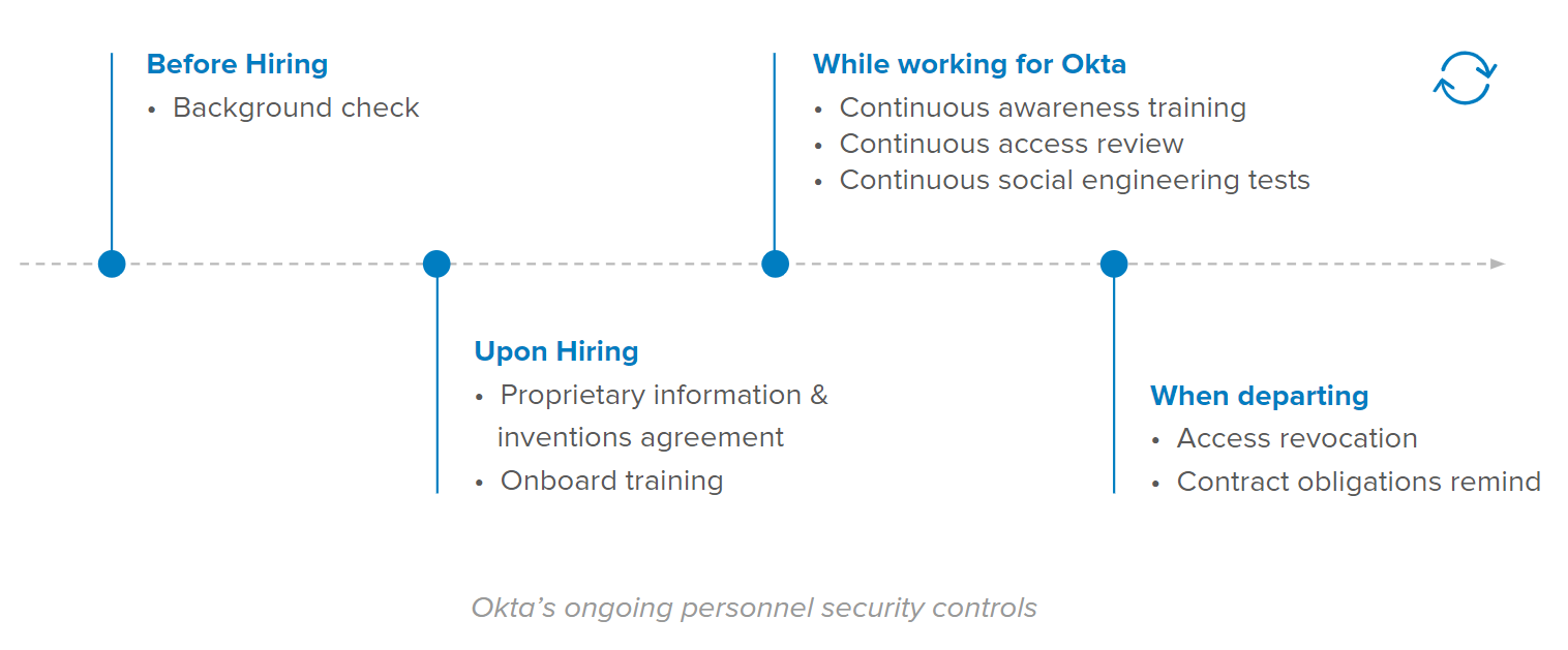 Okta's ongoing personnel security controls.