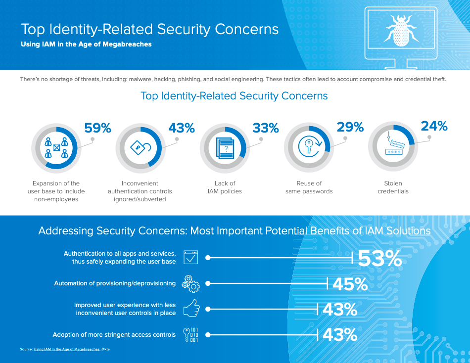 top identity related security concerns