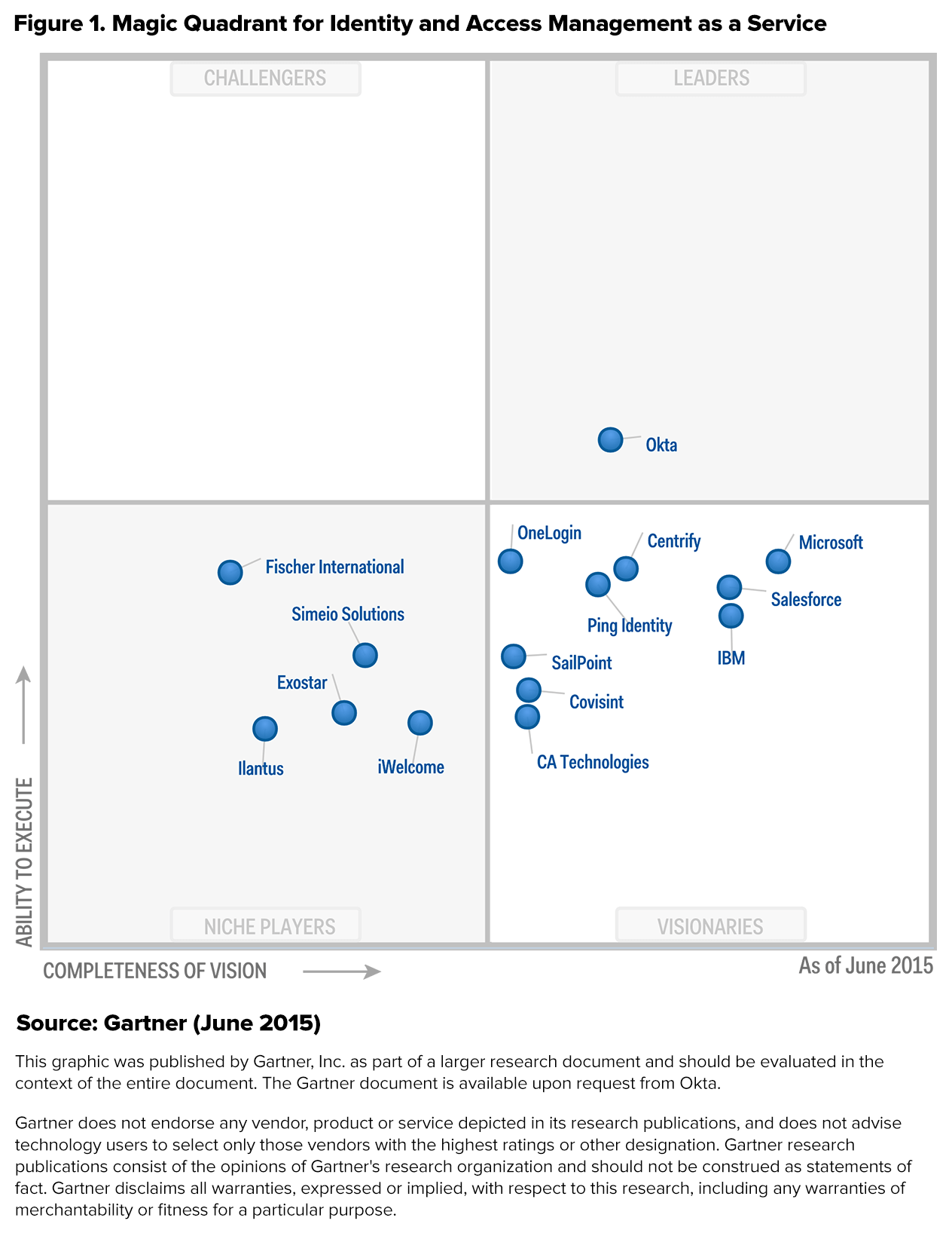 2015 Magic Quadrant For Identity And Access Management As