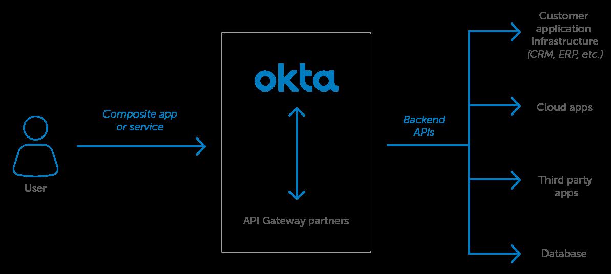 API Gateway Okta  Diagram