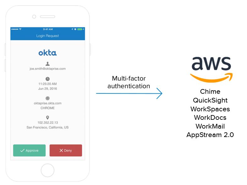AWSApps IT Admin MFA updated