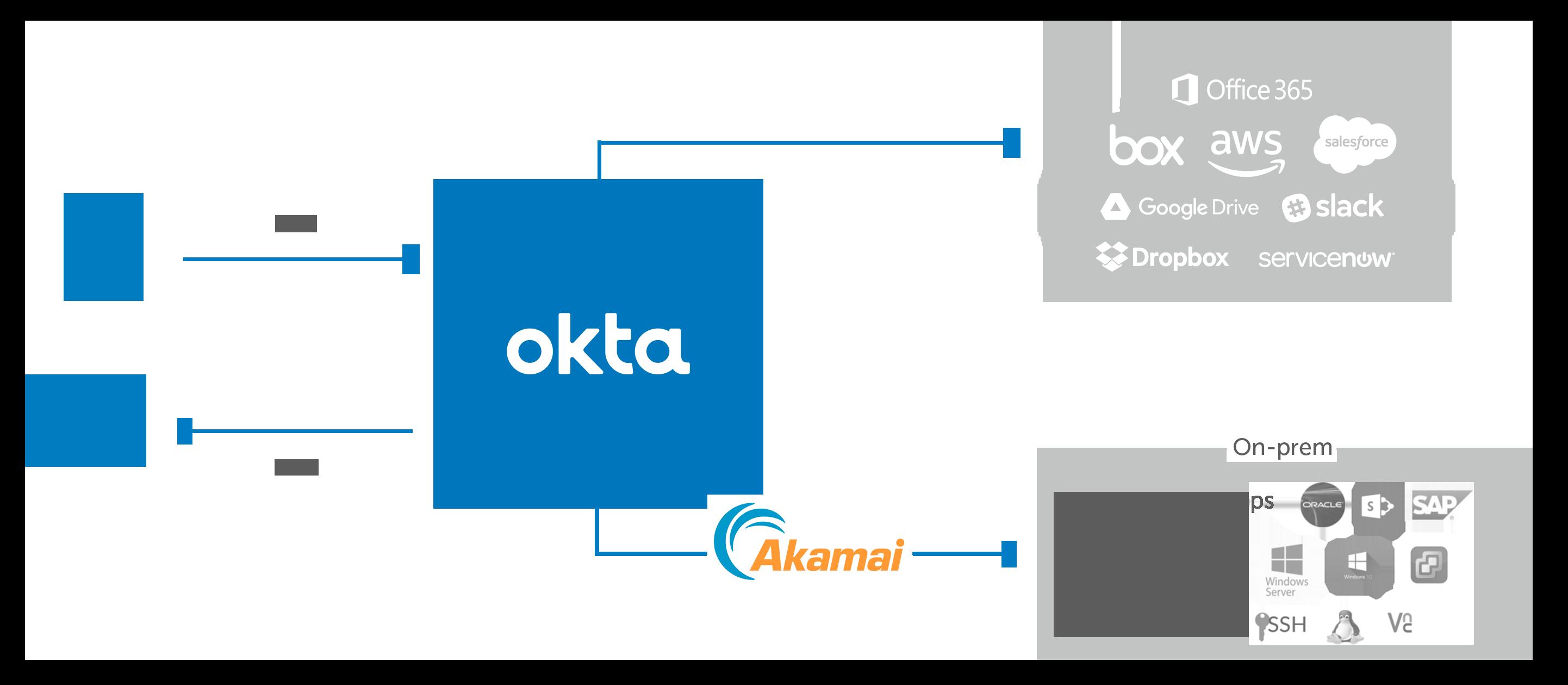 Akamai Okta diagram