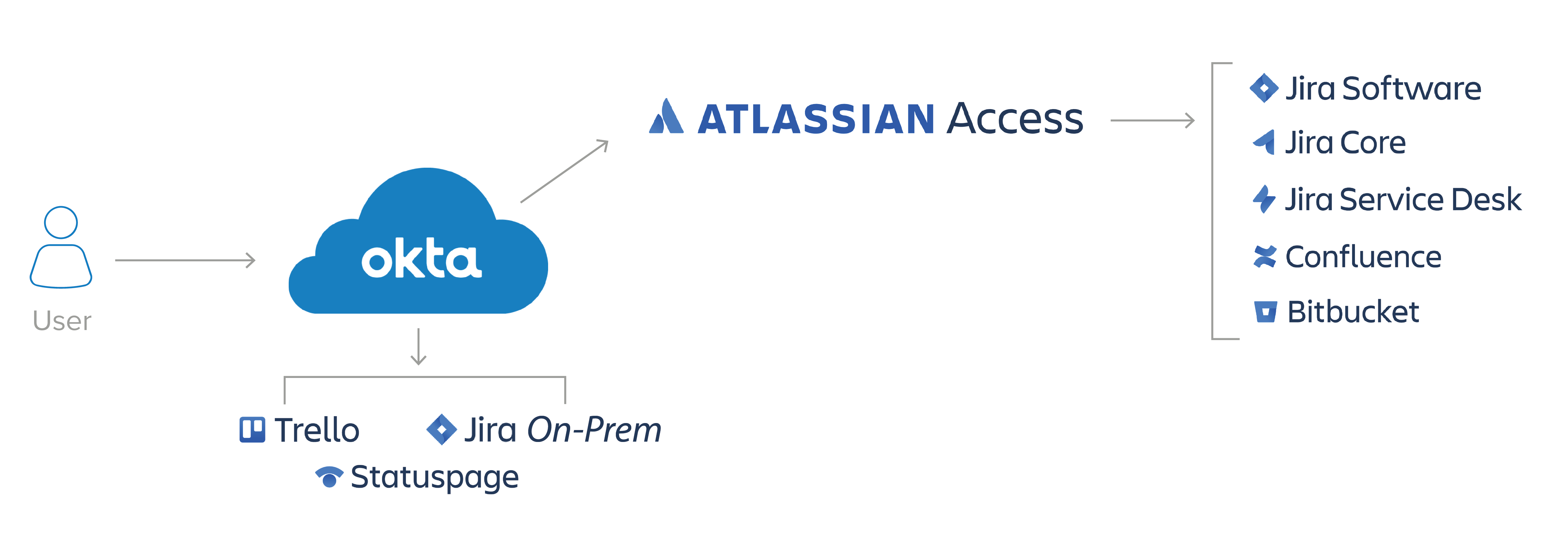 Okta integrates with Atlassian Access to offer simple, secure authentication.