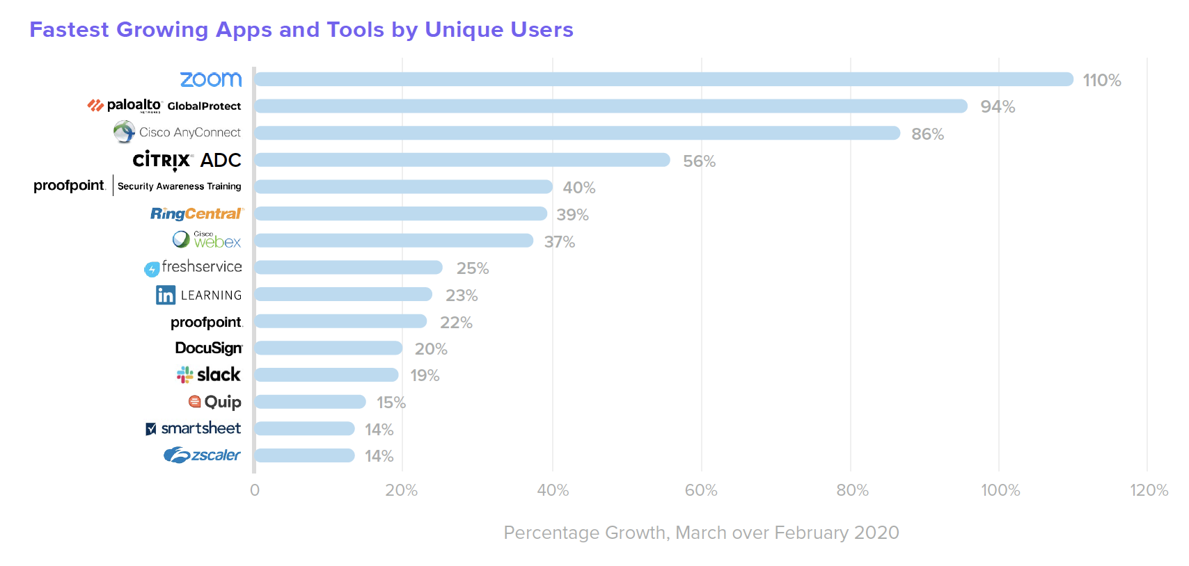 B W from Home Fastest Growing Apps and Tools by Unique Users