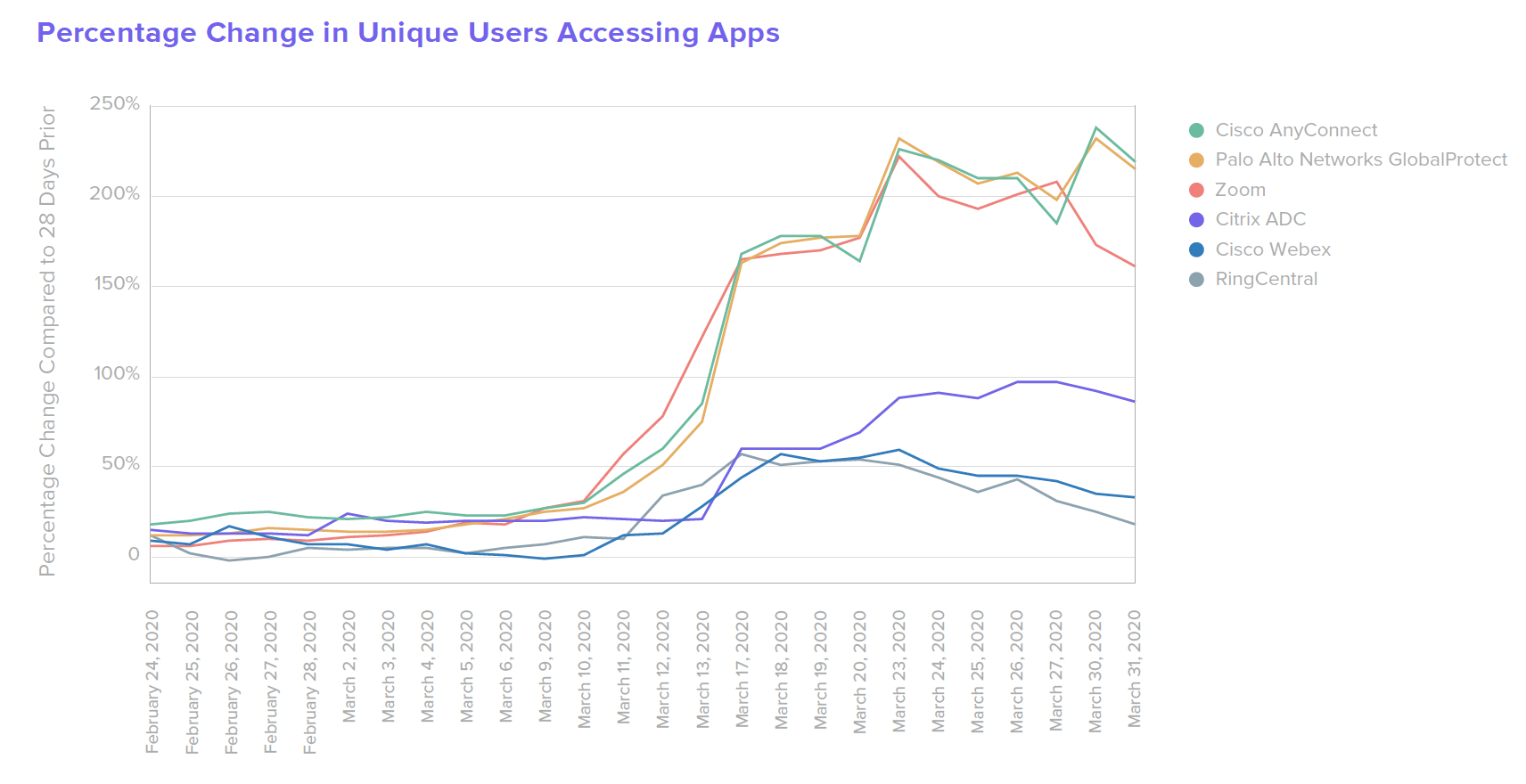 B W from home Percentage Change in Unique Users Accessing Apps