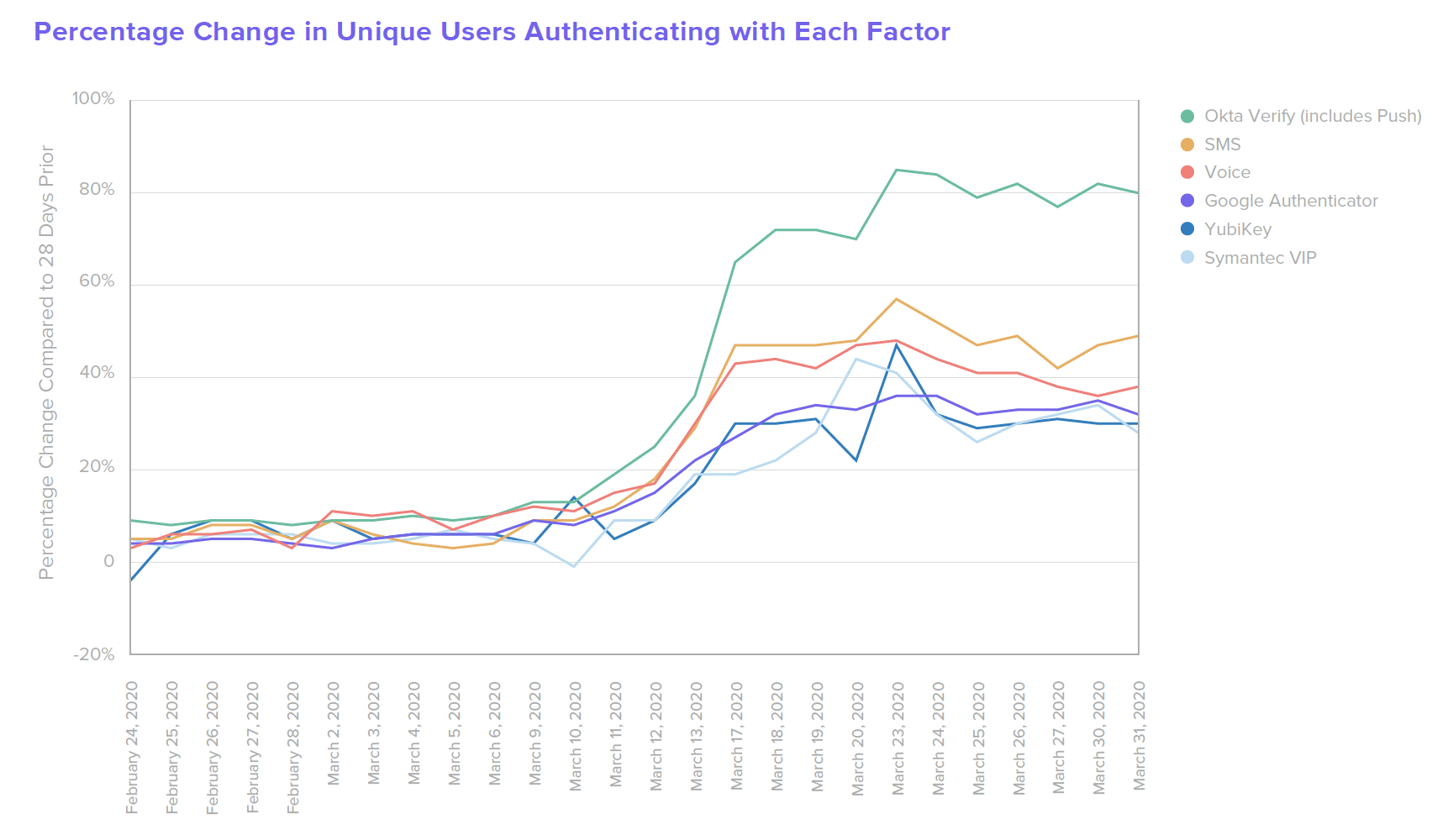 B W from home Percentage Change in Unique Users Authenticating with Each Factor