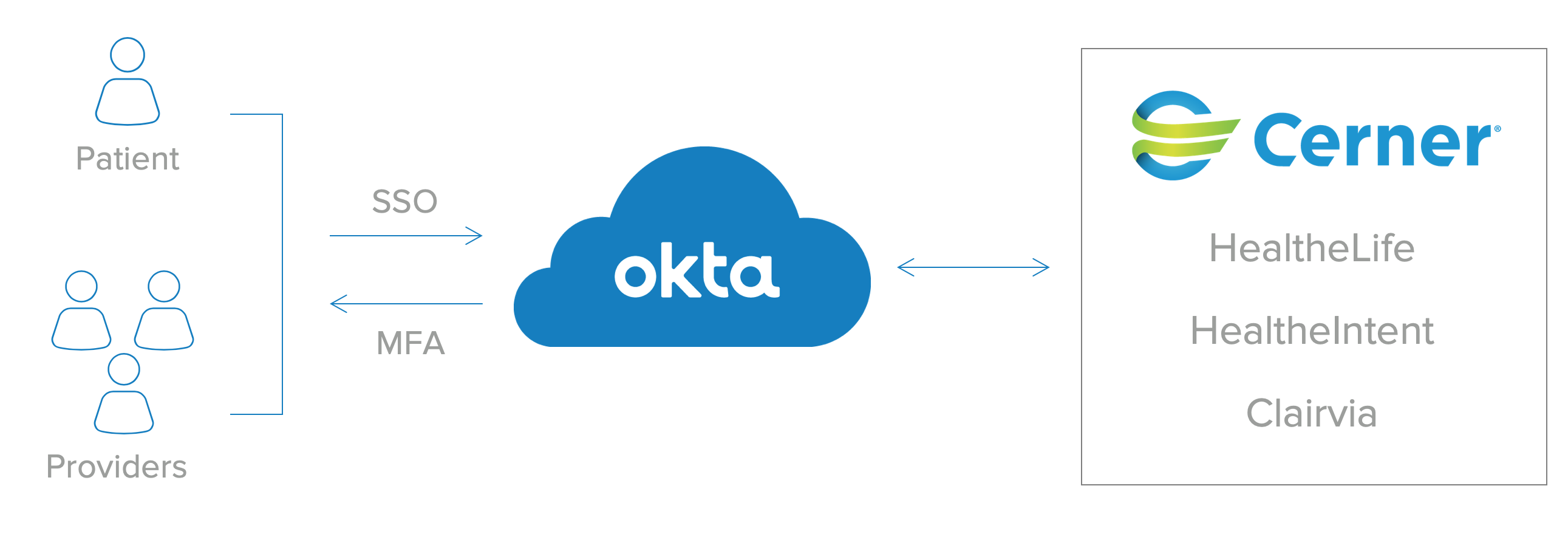 Okta and Cerner dramatically improves hospital management and workflows.