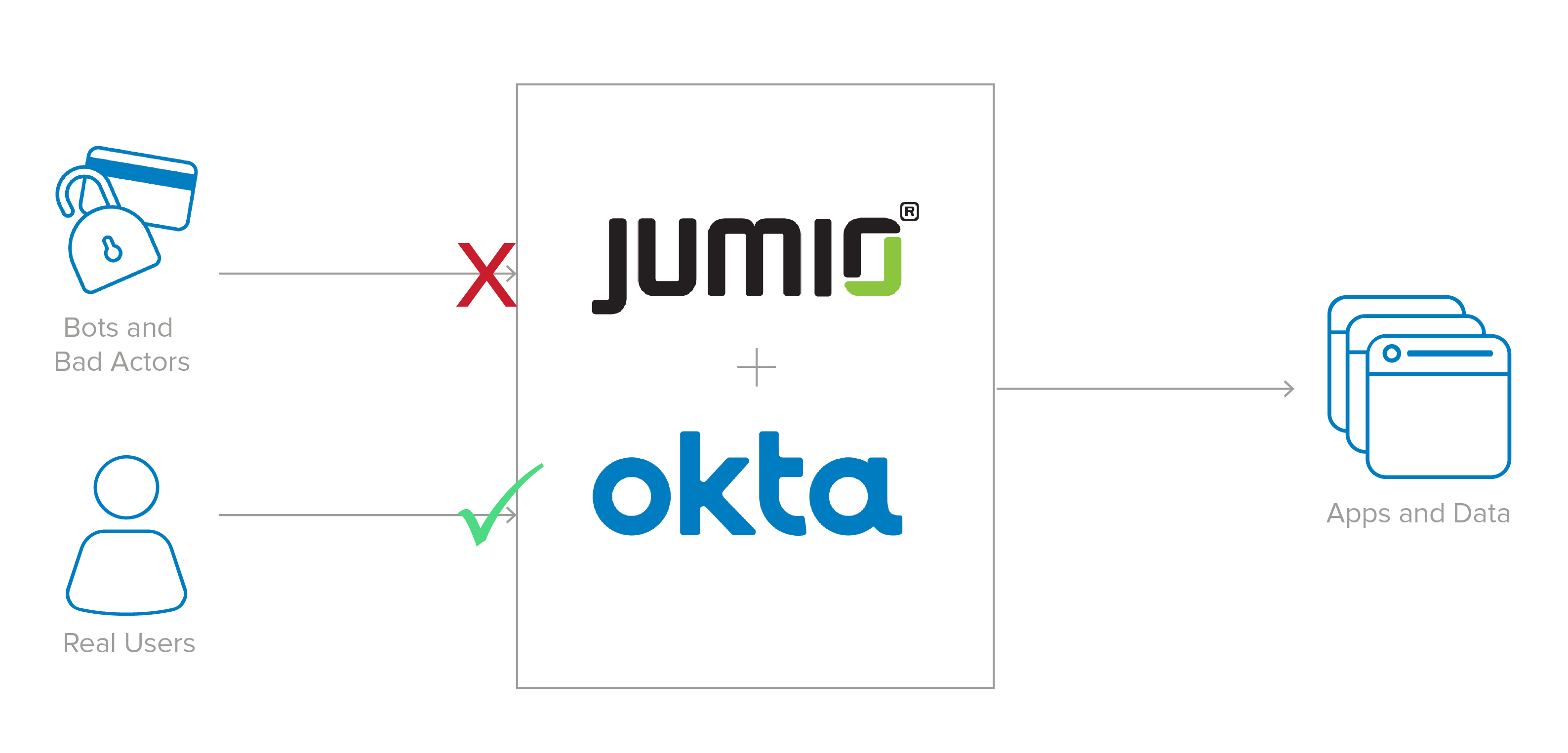 Okta and Jumio use ID proofing to securely and easily authenticate customers at scale.