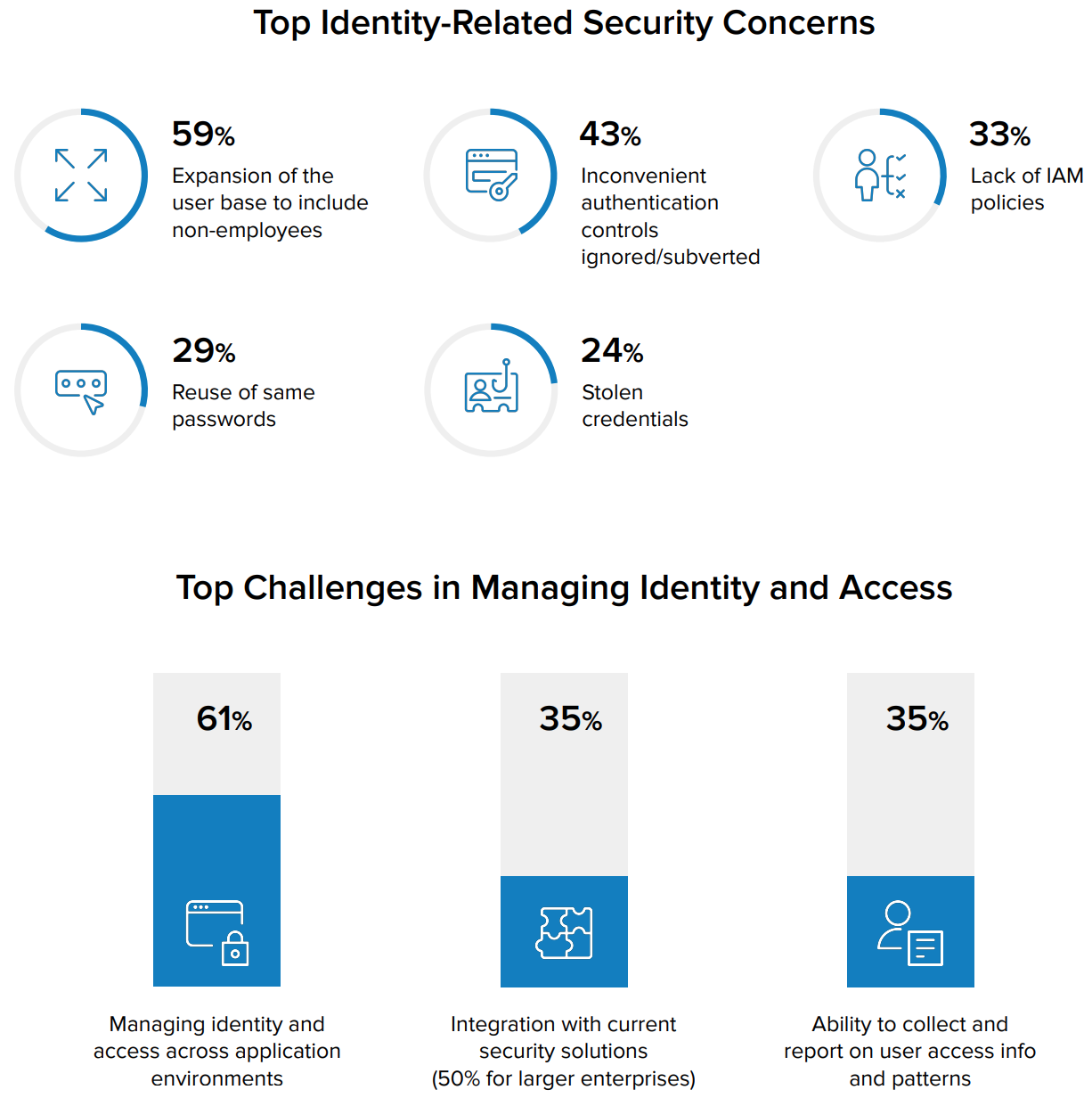 IAM and security concerns
