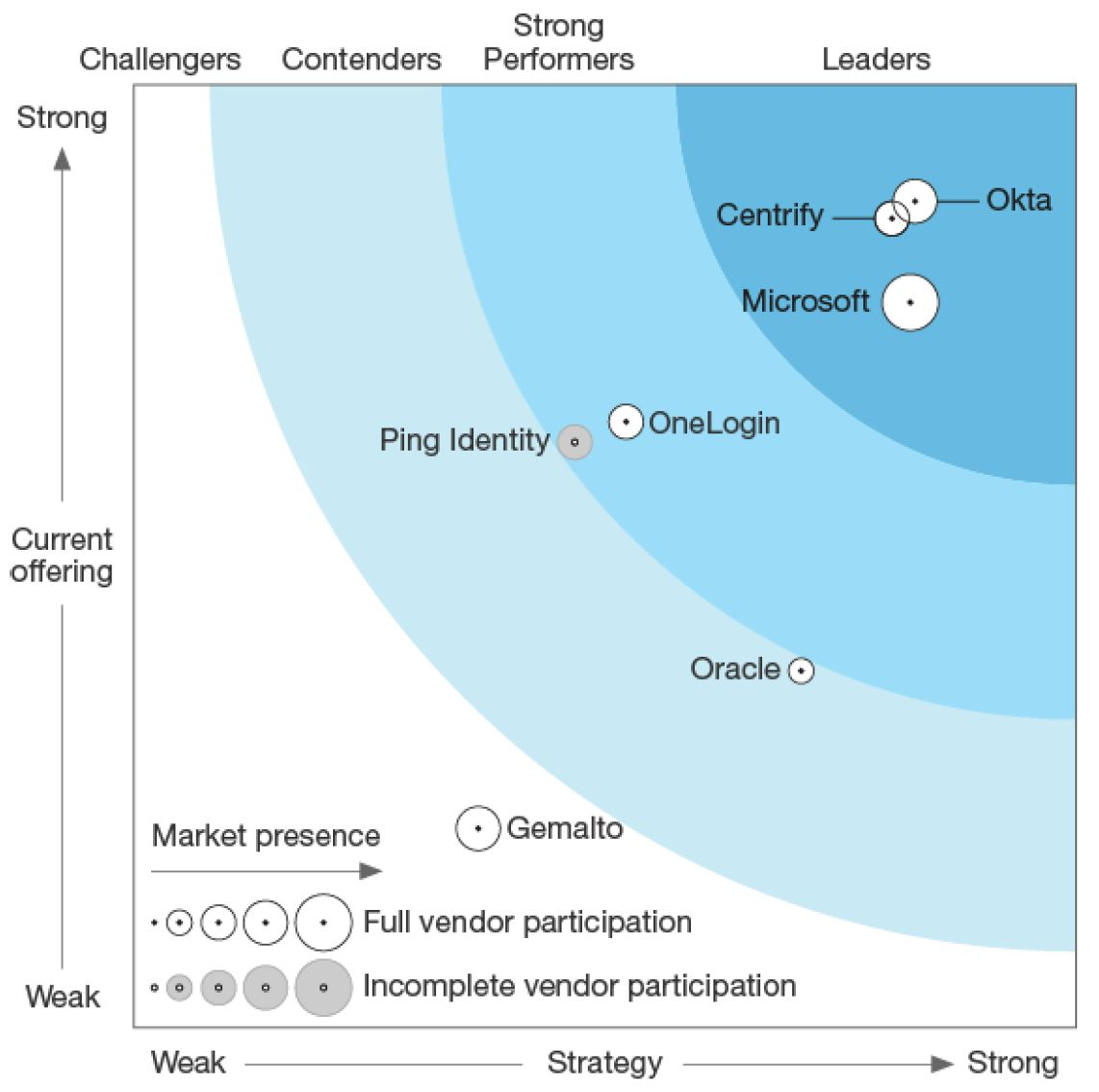 Two for two: Okta named an identity leader by Gartner and Forrester