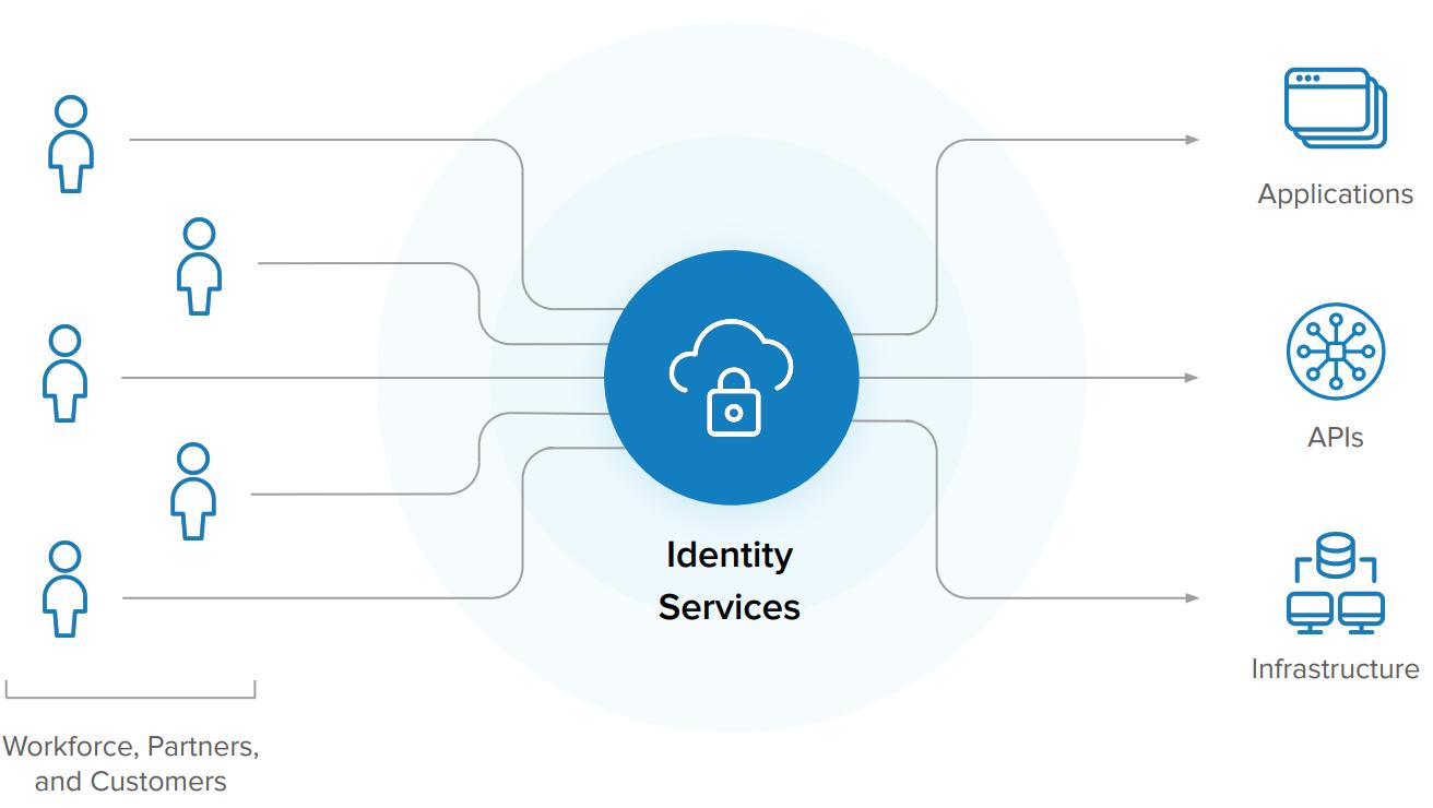 Identity Services diagram