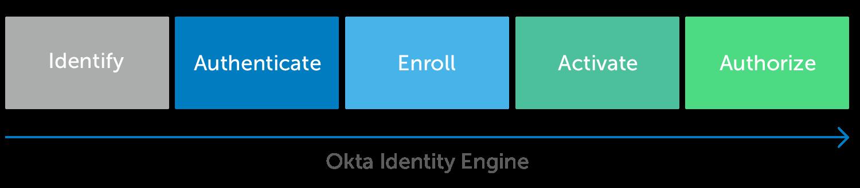 Okta Identity Engine2