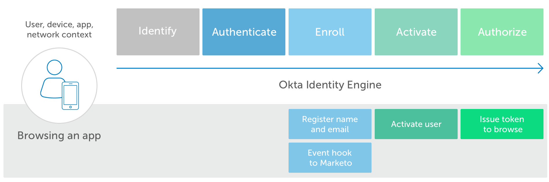 Okta Identity Engine Browsing app3