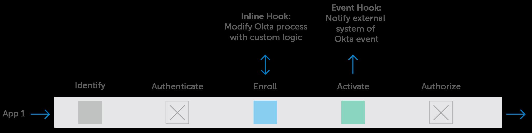 Okta Identity Engine Hooks2