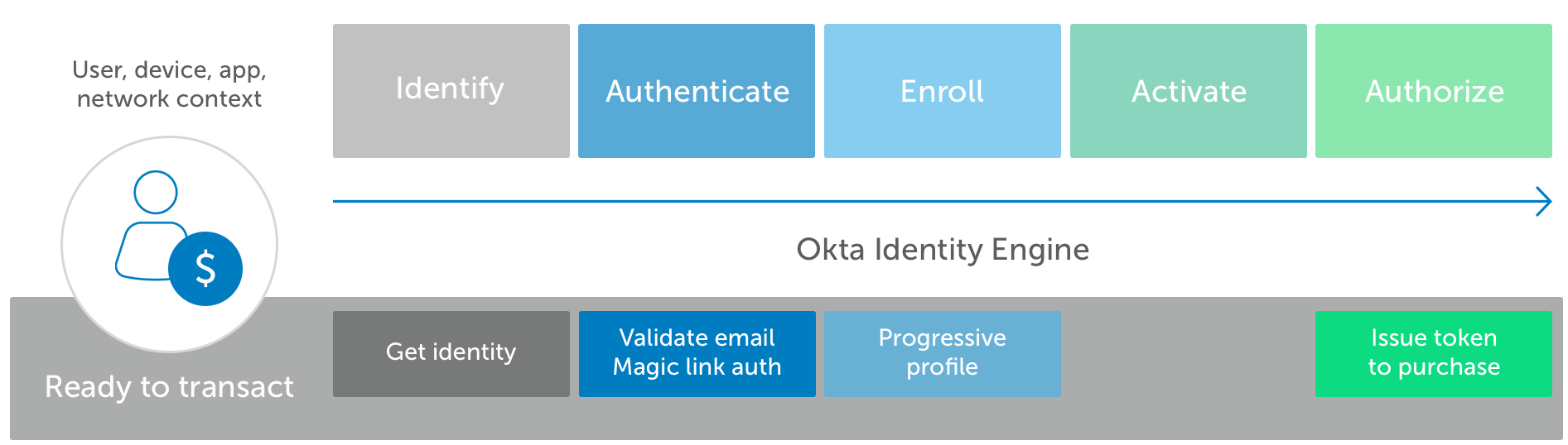 Okta Identity Engine Ready to transact3