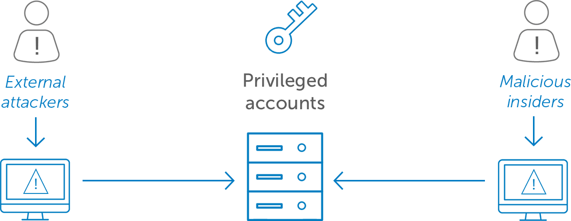 Okta Privileged Access Management Diagram