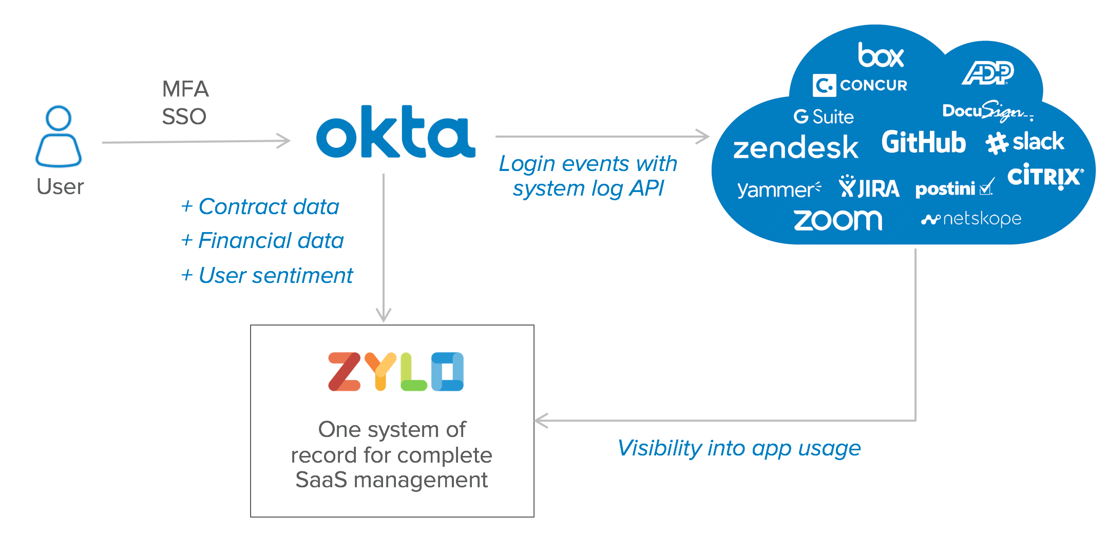 Visibility into SaaS and cloud app usage with Okta + Zylo | Okta