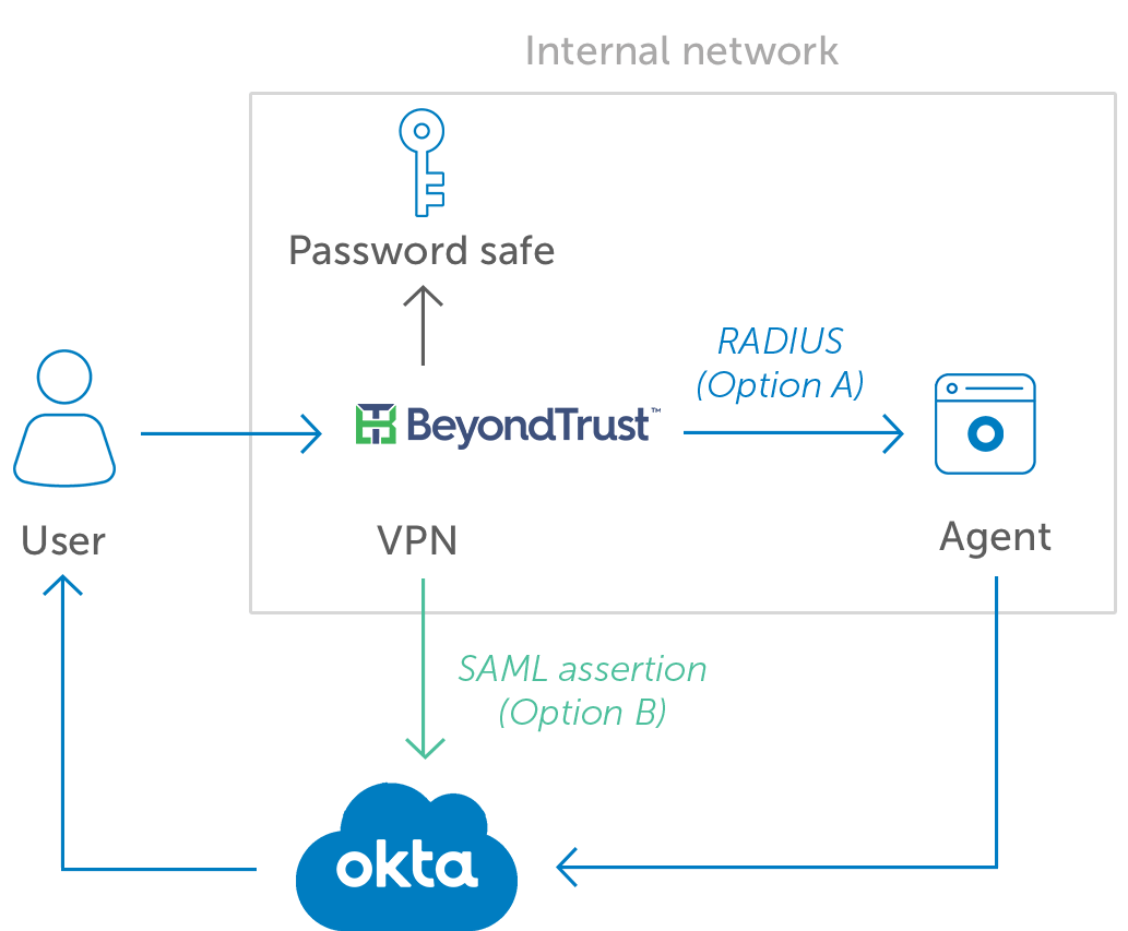 Okta BeyondTrust diagram
