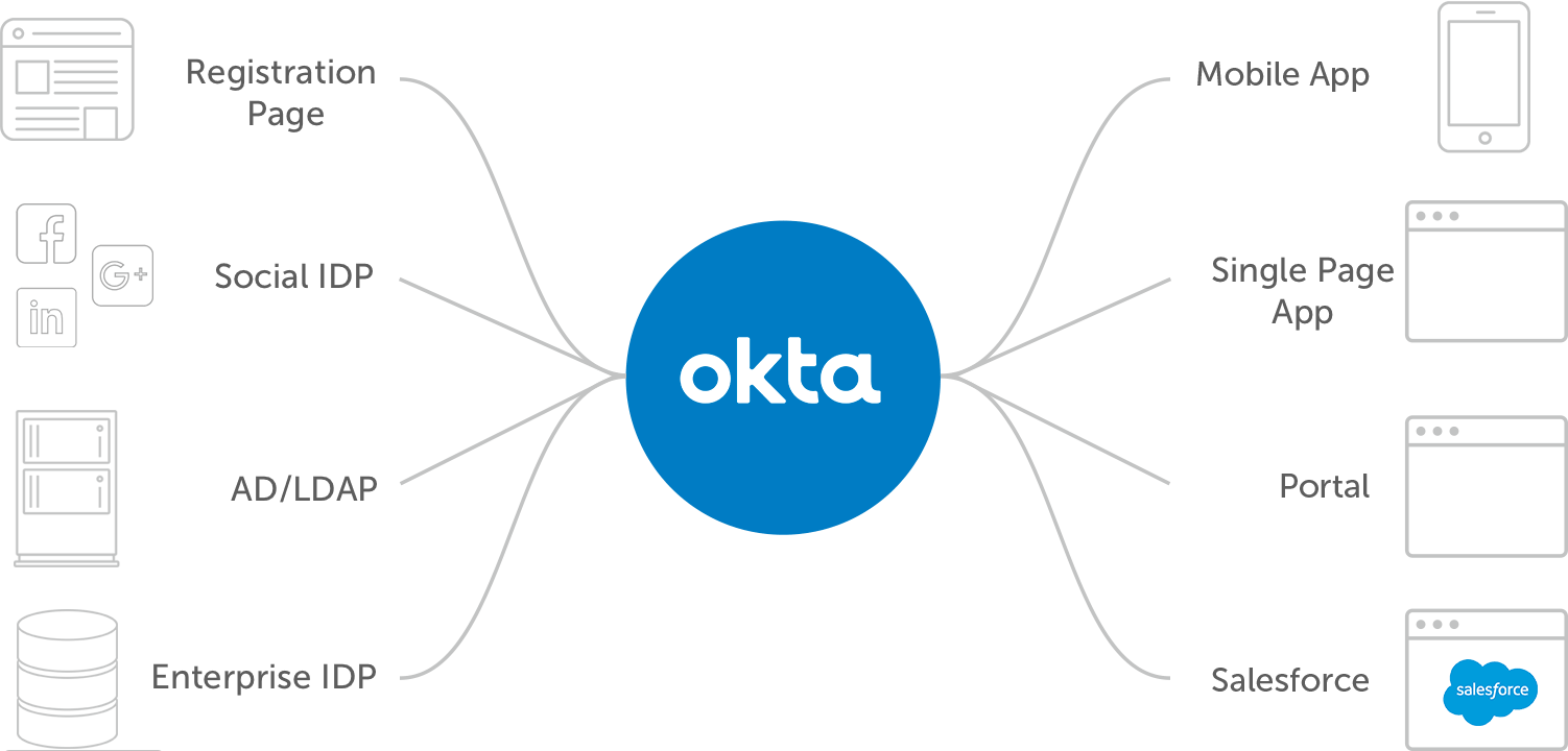 Okta CIAM Secure Seamless Experience Marketing Effectiveness diagram