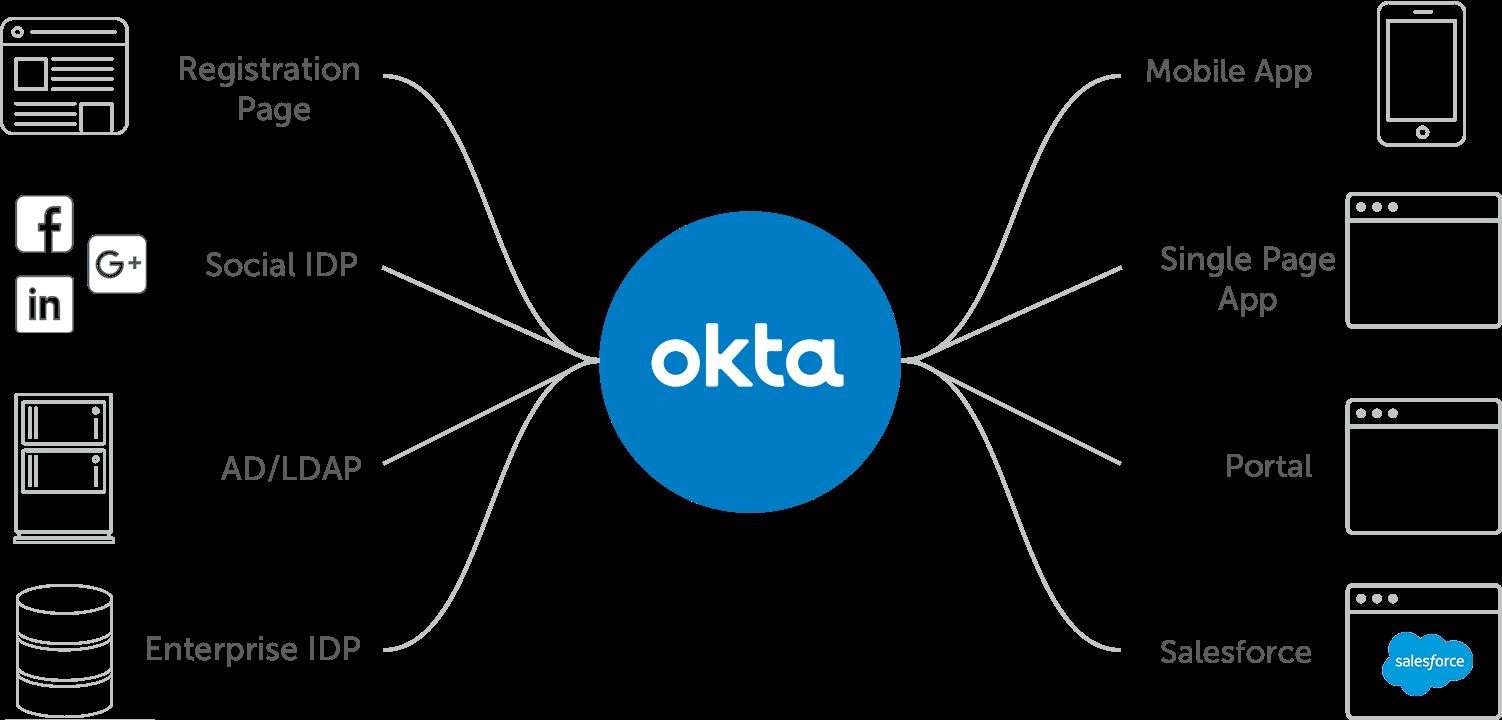 Seamless Customer Experience  Customer Identity Management  CIAM    Okta
