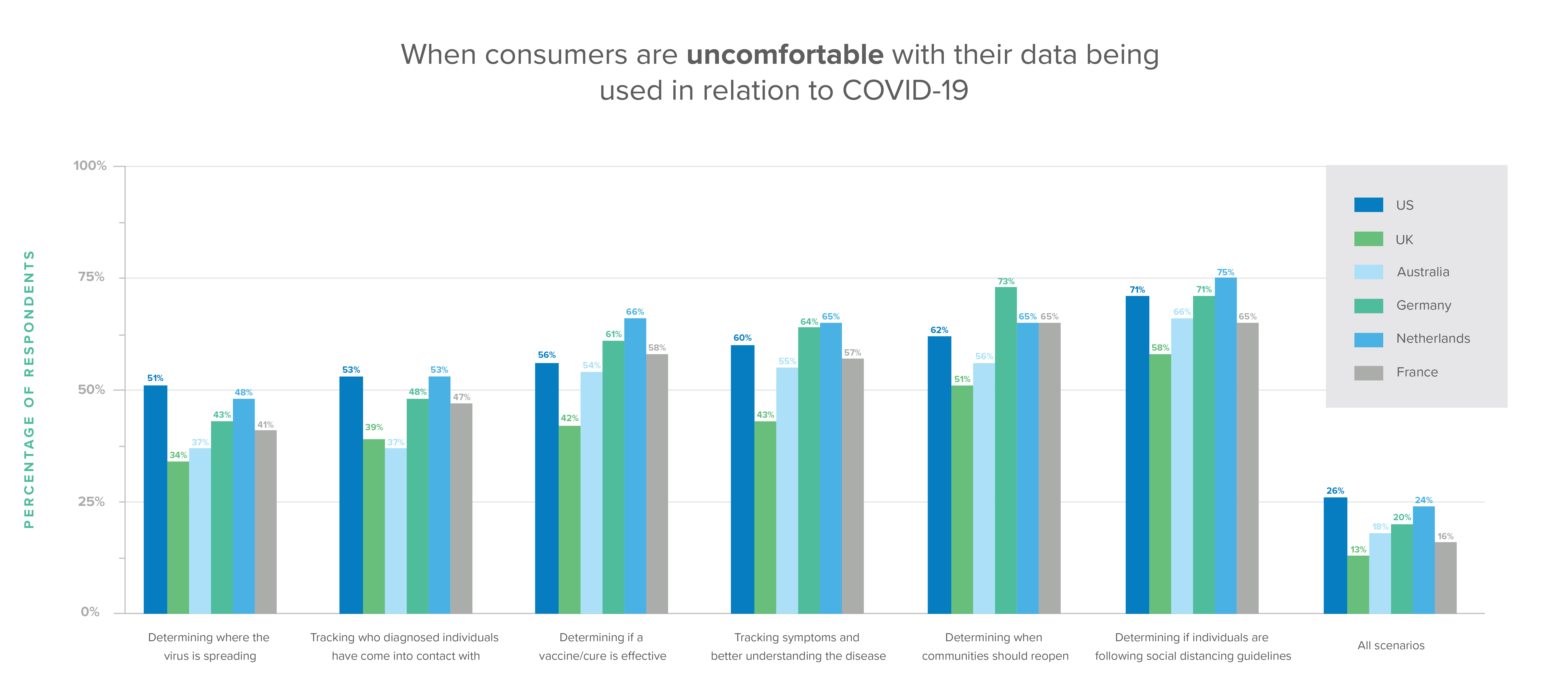 When consumers are uncomfortable with their data being used in relation to COVID-19.