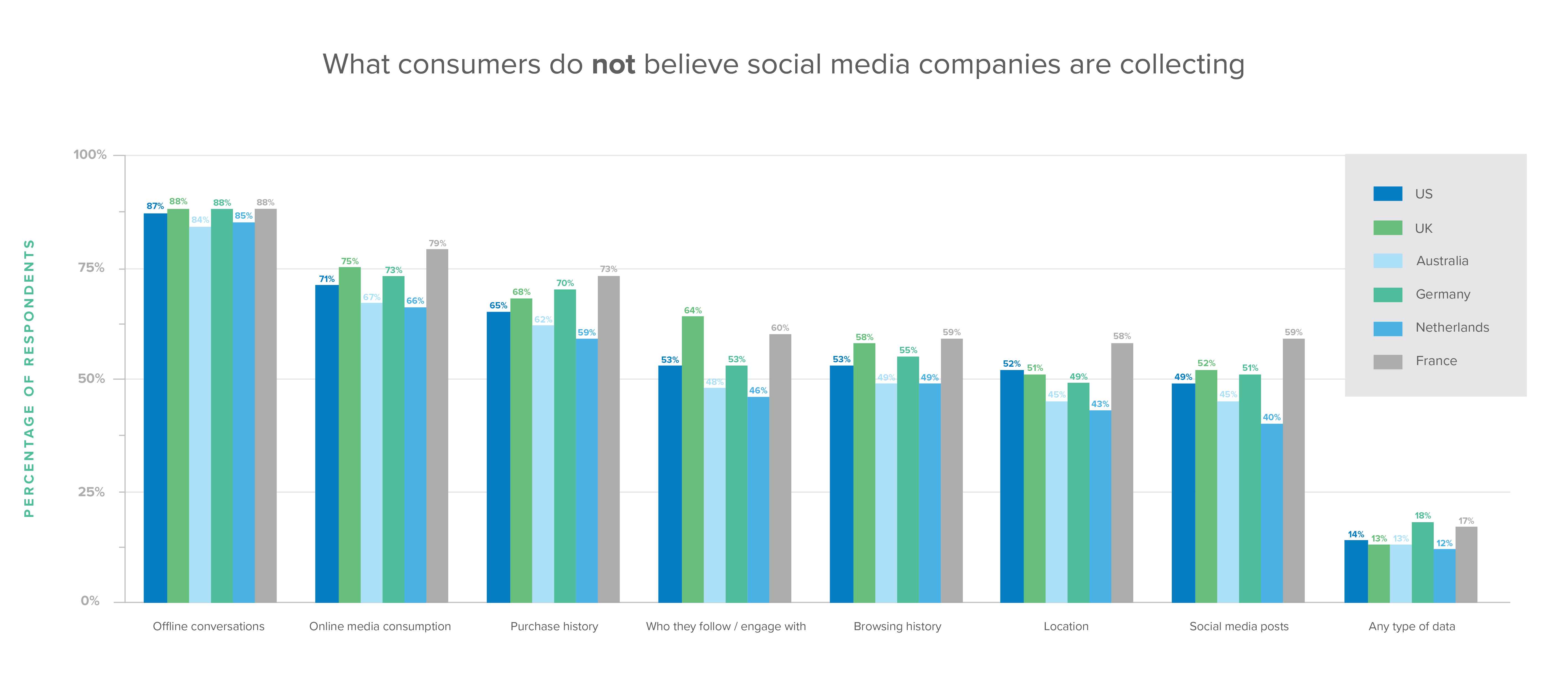 What consumers do not believe social media companies are collecting.