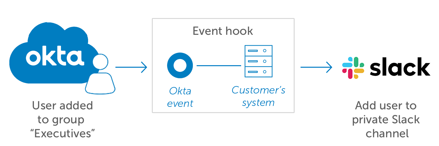 Event Hooks, a type of webhook, notifies downstream services via HTTP Post of events occuring in Okta.