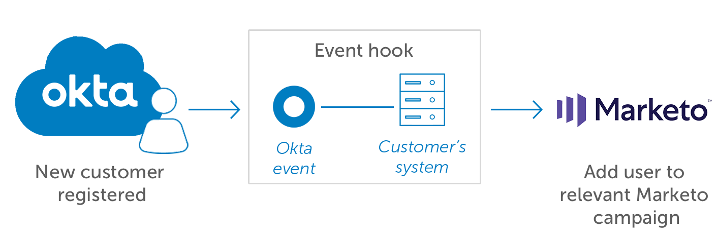 Okta Customer Identity Event Hooks Marketo