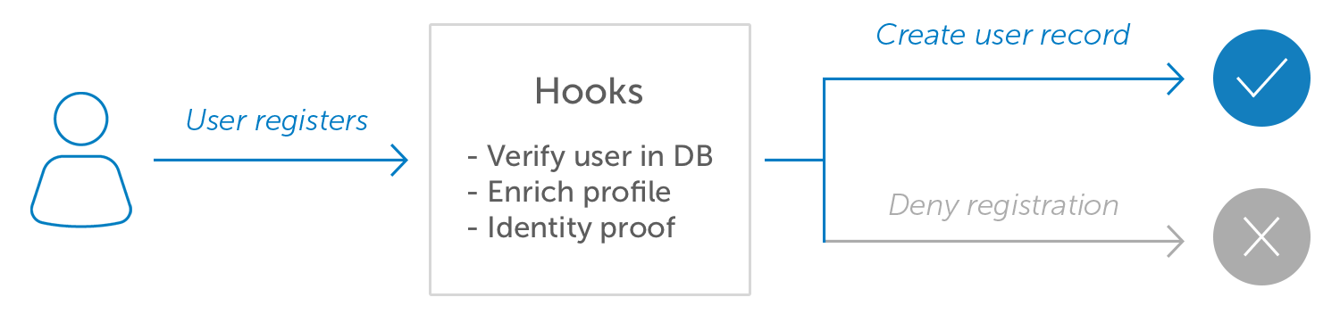 Okta Inline Hooks, also known as a webhook, callout or callback, allow developers to extend Okta with an HTTP request