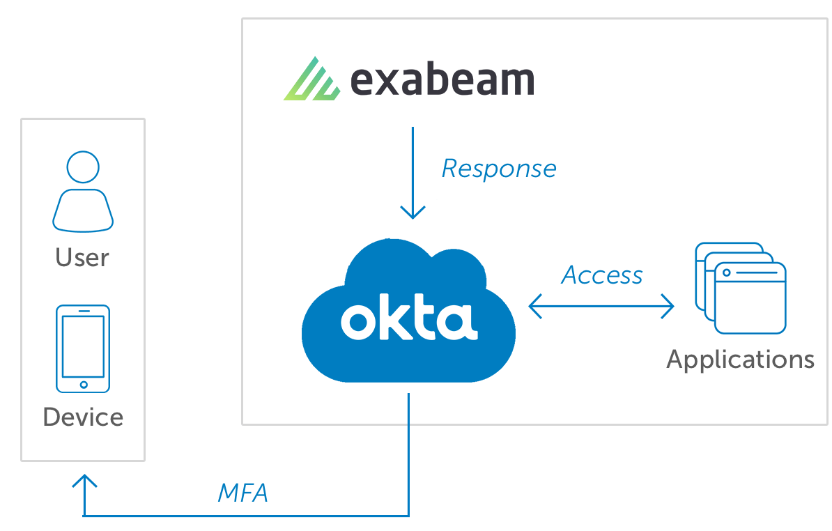 Okta Exabeam diagram updated