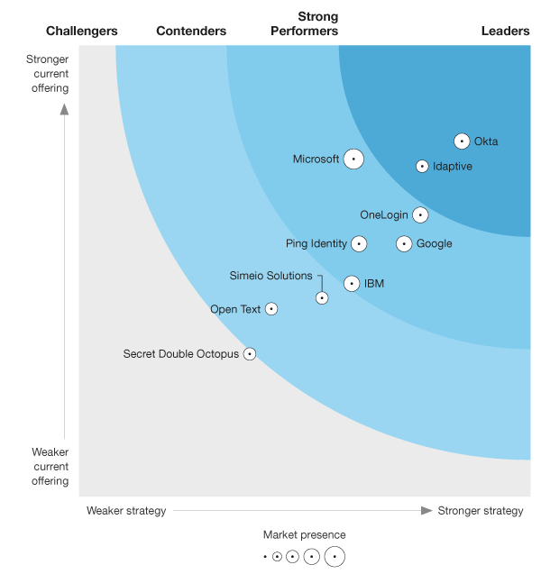 Okta Leader Forrester Wave IDaaS 2019