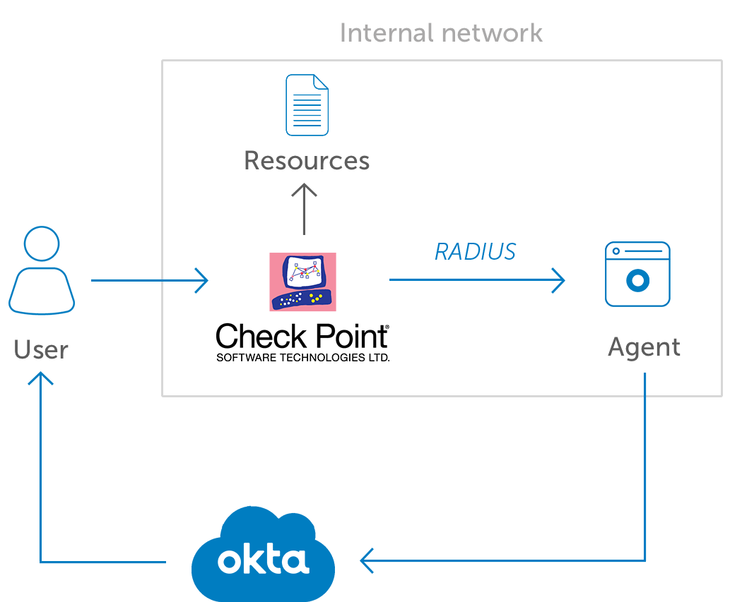 Okta Multi-Factor Authentication for Check Point | Okta