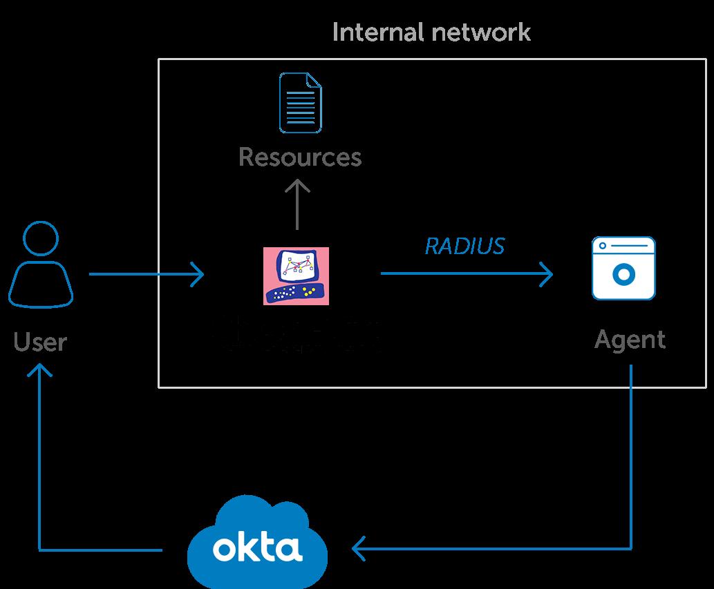 Okta MFA for Check Point diagram