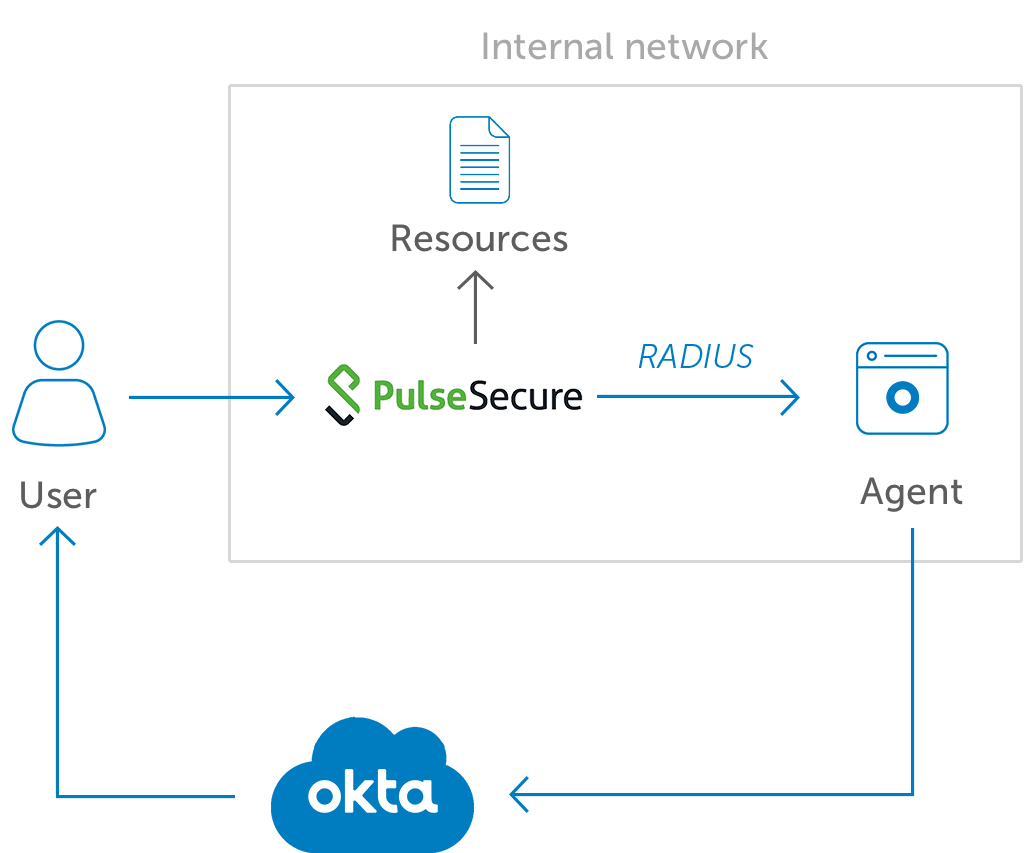 Okta MFA for Pulse Secure diagram