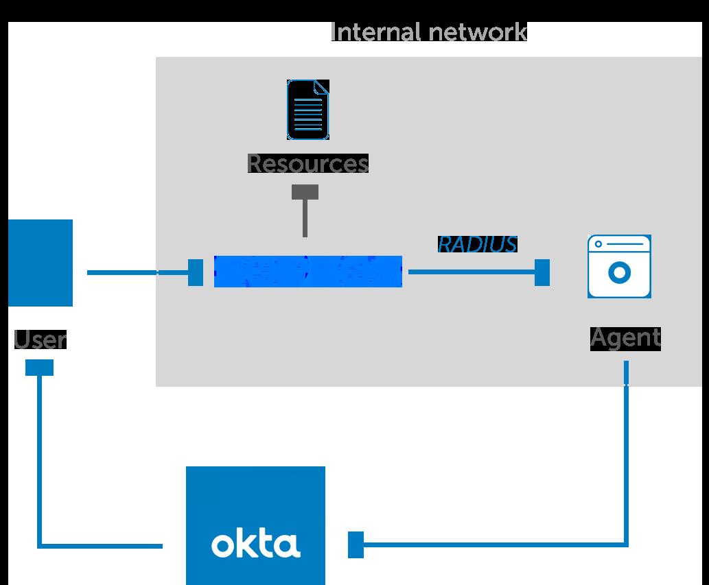 Okta MFA for Sophos diagram