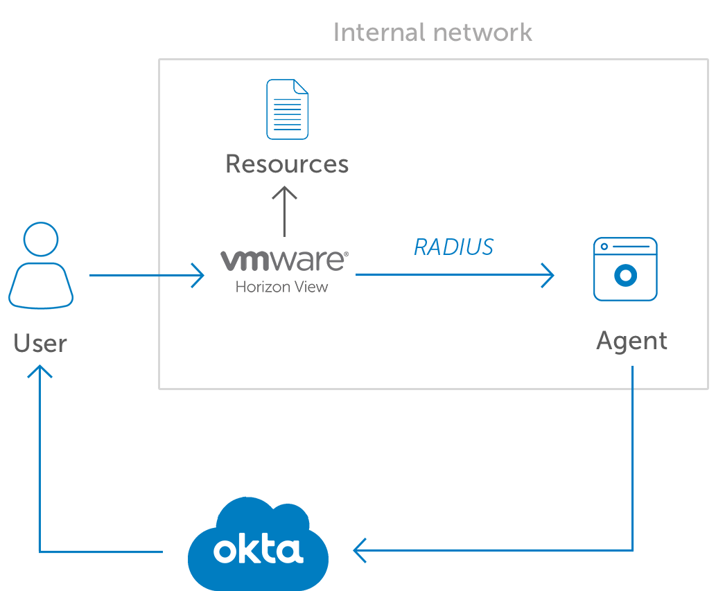 Okta MFA for VMware Horizon diagram