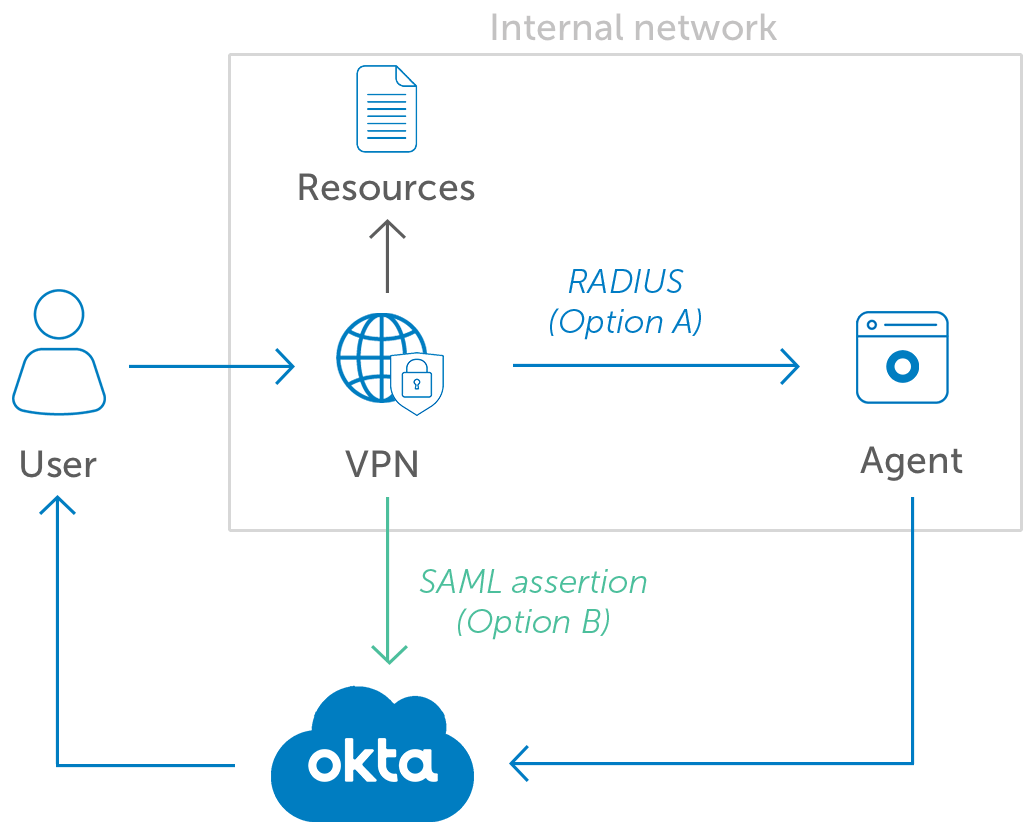 Okta MFA for VPN diagramv2
