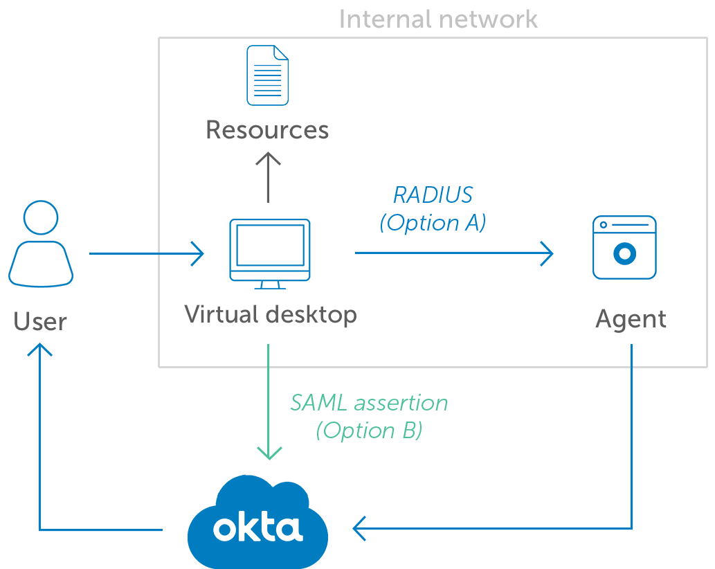 Okta MFA for Virtual Desktops diagram