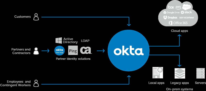 Okta Office365