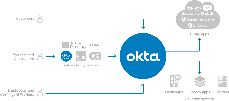Okta Office on Office 365 Adfs Authentication Diagram
