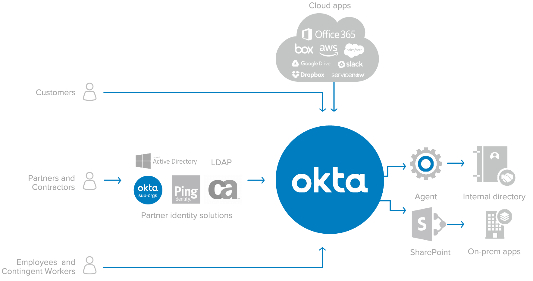 Okta Sharepoint diagram