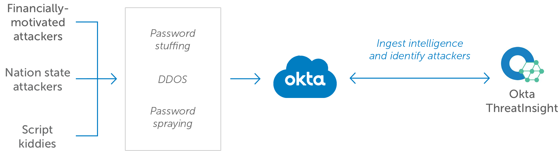 Okta ThreatInsight diagram