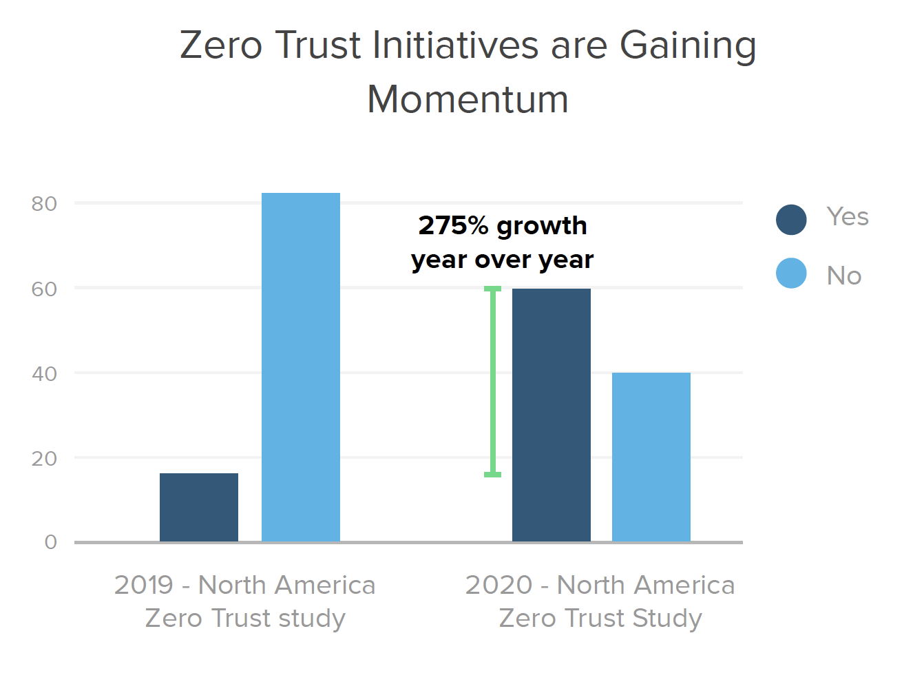 Zero Trust Initiatives are Gaining Momentum
