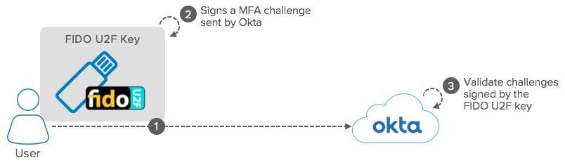 Okta eBook Integration Patterns for Legacy Applications FIDO U2F diagram