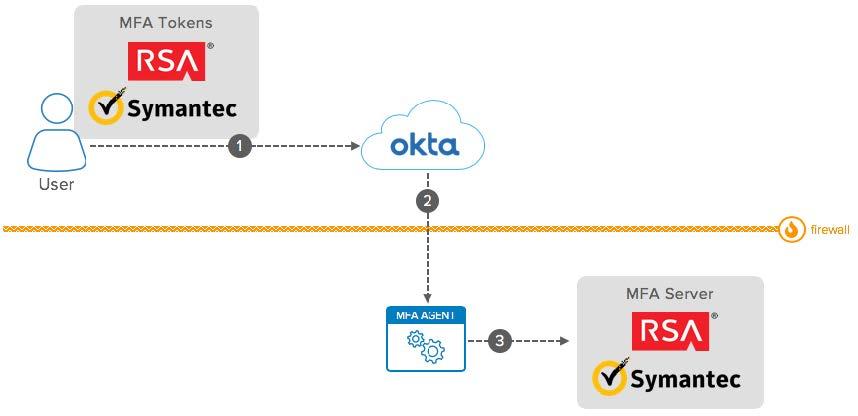 Okta eBook Integration Patterns for Legacy Applications On Prem MFA diagram