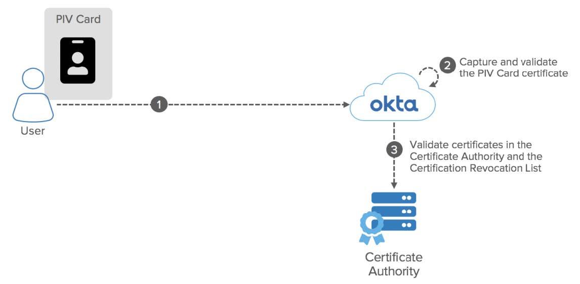 Okta eBook Integration Patterns for Legacy Applications PIV diagram