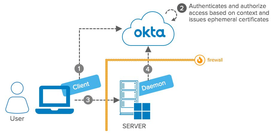 Okta eBook Integration Patterns for Legacy Applications RDP Advanced Server Access diagram