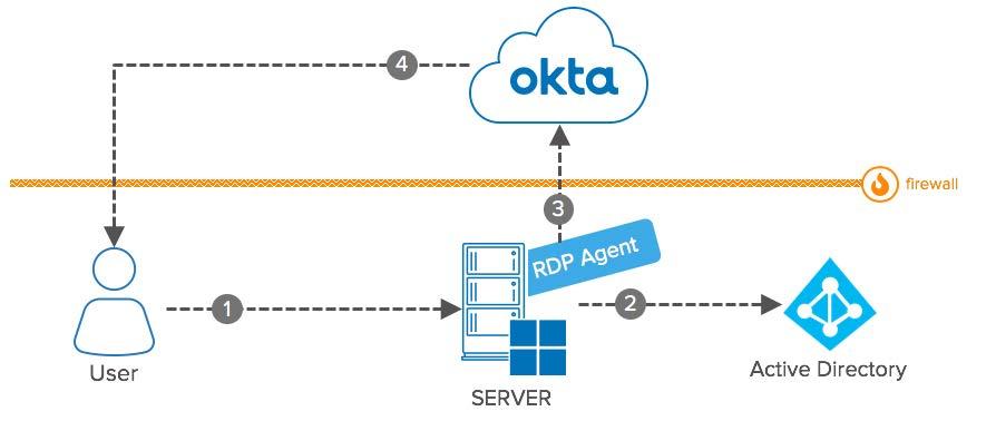 Okta eBook Integration Patterns for Legacy Applications RDP Agent diagram