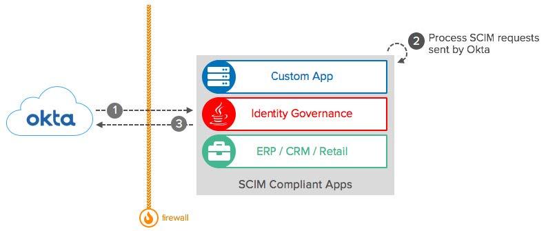 Okta eBook Integration Patterns for Legacy Applications SCIM diagram