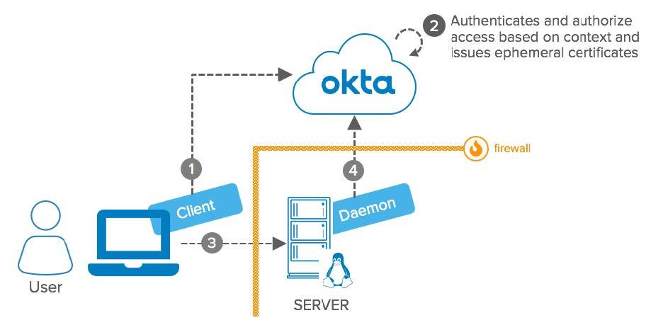 Okta eBook Integration Patterns for Legacy Applications SSH Advanced Server Access diagram